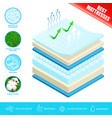 mattress layers material poster vector image vector image