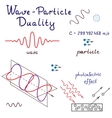 Wave-Particle Duality s vector image