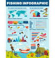 fishing catch fisher sport infographic vector image