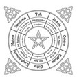 Wheel of the year diagram wiccan annual cycle