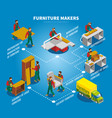 furniture makers isometric flowchart vector image vector image