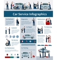 Car Service Infographics Poster vector image vector image