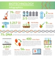 Biotechnology And Genetics Infographics vector image