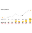 bitcoin price history infographics of changes vector image