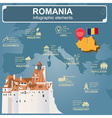 Romania infographics statistical data sights vector image vector image