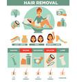 hair removal woman depilation waxing shaving vector image vector image