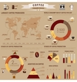 Coffee infographic or visual diagram layout or vector image vector image