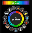 science ph scale template vector image vector image