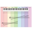 Piano notes infographics with keyboard vector image vector image