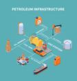 petroleum infrastructure isometric flowchart vector image