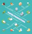 paper production isometric flowchart vector image vector image