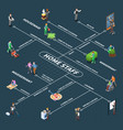 home staff isometric flowchart vector image vector image