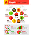 bbq grill flat infographic vector image vector image