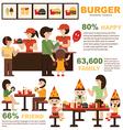 Burger shop vector image vector image