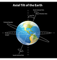 Axial tilt of the Earth vector image vector image