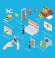 online shopping isometric flowchart vector image