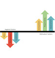 herzberg two-factor theory vector image vector image