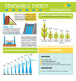 infographic about renewable energy production vector image