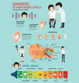 dangers of high noise levels infographic vector image vector image