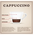 Coffee info background menu Beverages types and vector image