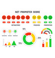net promoter score formula nps scale promotion vector image vector image