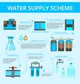 water supply infographic flat flowchart vector image