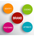 brand concept schema diagram vector image
