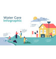 water care infographic template for nature help vector image vector image