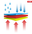 waterproof thermal multilayer material vector image vector image