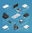 home theater isometric flowchart vector image vector image