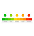 pain scale painful rating meter pain level vector image vector image