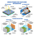solar panel dc generator and lithium battery vector image vector image
