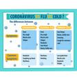 comparison coronavirus cold and flu vector image