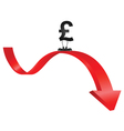 Pound falling in value vector image vector image