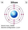 Symbol and electron diagram for Silicon vector image vector image