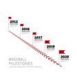 timeline infographics for baseball milestones of vector image