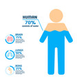 body water drink infographics health people diet vector image vector image