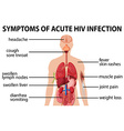 Chart of symtoms of acute HIV infection vector image vector image