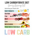 low-carbohydrate diet shopping list vector image