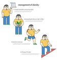 management of obesity by diet and exercise vector image