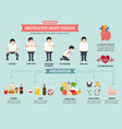 obstructive heart disease infographic vector image vector image