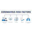 coronavirus risk factors poster with flat line vector image vector image