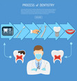 process of dentistry concept vector image vector image