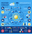 weather forecast infographic vector image