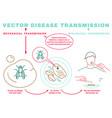 disease transmission poster vector image vector image