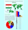 tajikistan infographics for presentation all vector image vector image