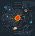 round solar system with sun orbits and planets vector image vector image