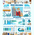 mail delivery infographic postman and charts vector image vector image