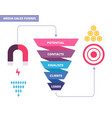 purchasing funnel business marketing infochart vector image