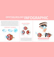 vision correction with contact lenses glaucoma vector image vector image